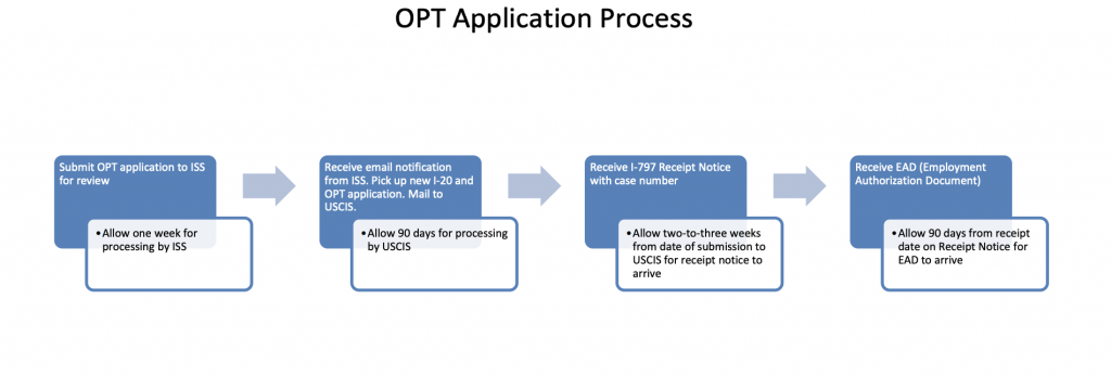 opt申请 过程